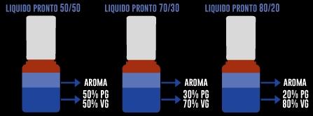 spiegazione preparazione liquidi